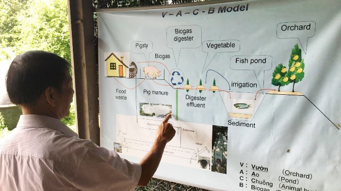 Production process of biogas within farming communities.