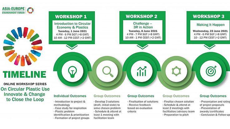 Workshop Series: Circular Plastic Use – Innovate & Change to Close the Loop